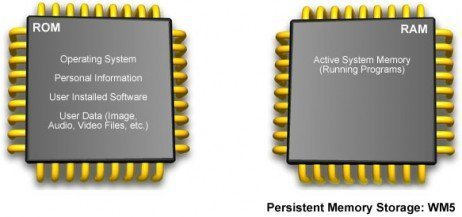 A importância da memória ROM e da memória RAM